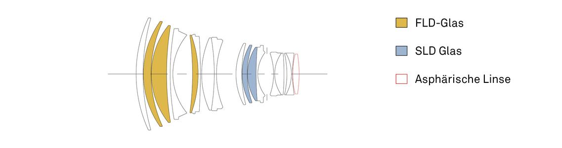 Konstruktion 105mm F1,4 DG HSM | Art