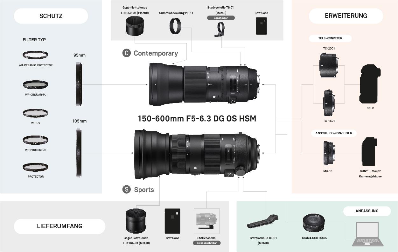 Das 150-600mm F5-6,3 DG OS HSM | Contemporary und 150-600mm F5-6,3 DG OS HSM | Sports im Überblick